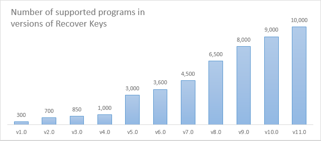Which software activation codes can Recover Keys retrieve?